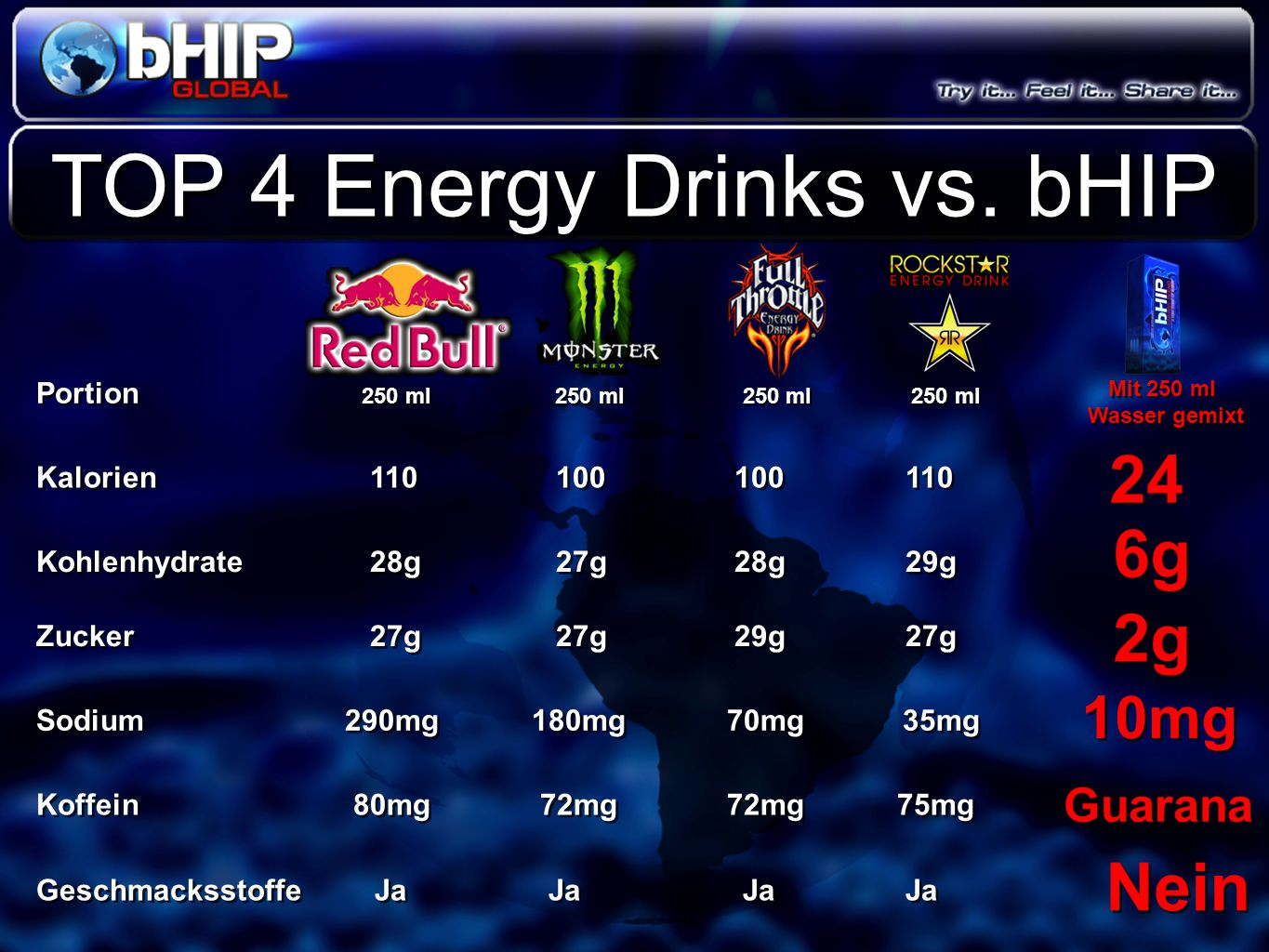 TOP 4 Energy Drinks vs. bHIP