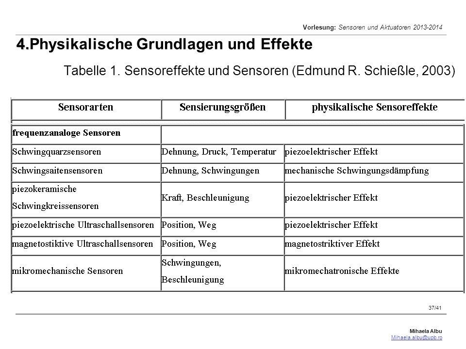 4. Physikalische Grundlagen und Effekte Tabelle 1