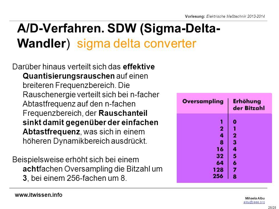 A/D-Verfahren. SDW (Sigma-Delta-Wandler) sigma delta converter
