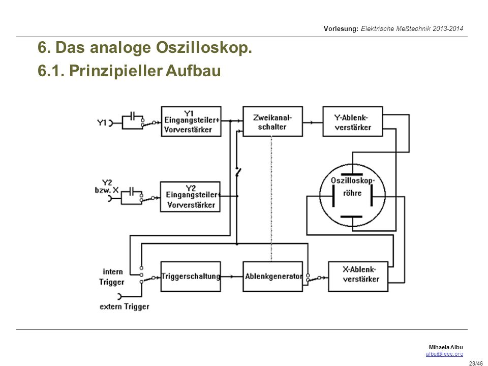 6. Das analoge Oszilloskop. 6.1. Prinzipieller Aufbau