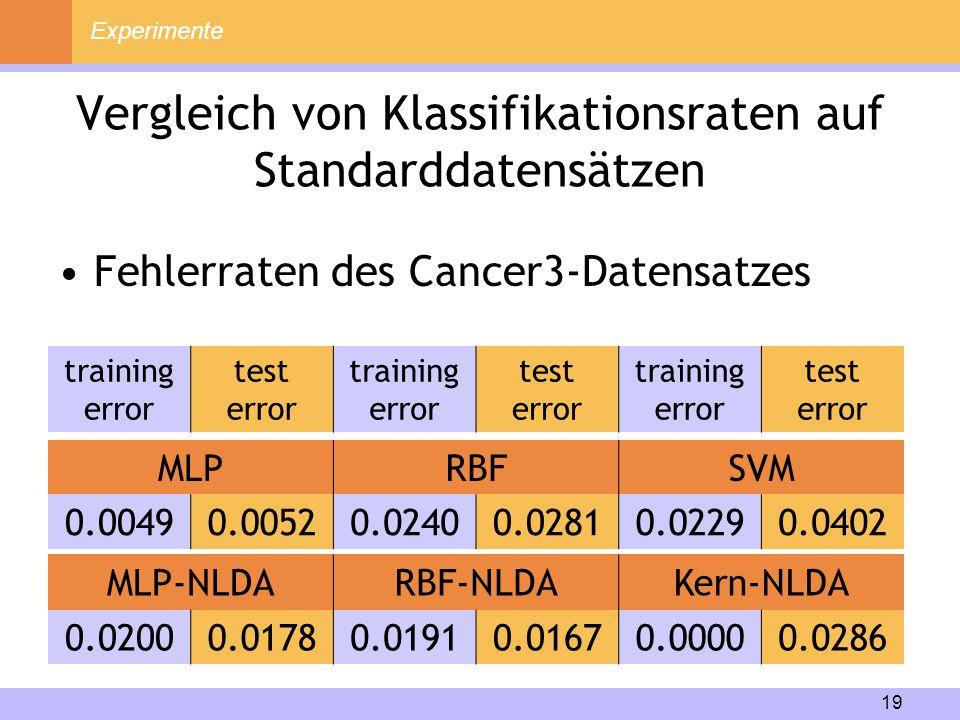 Vergleich von Klassifikationsraten auf Standarddatensätzen