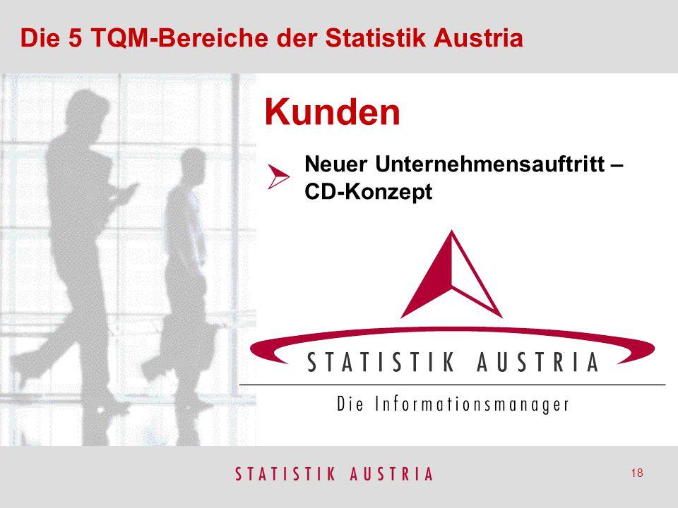 Kunden Die 5 TQM-Bereiche der Statistik Austria