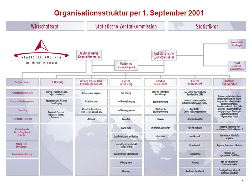 Organisationsstruktur per 1. September 2001