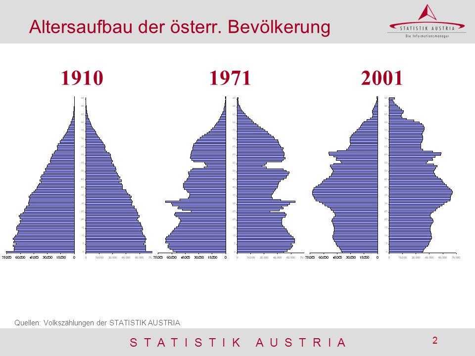 1910 1971 2001 Altersaufbau der österr. Bevölkerung
