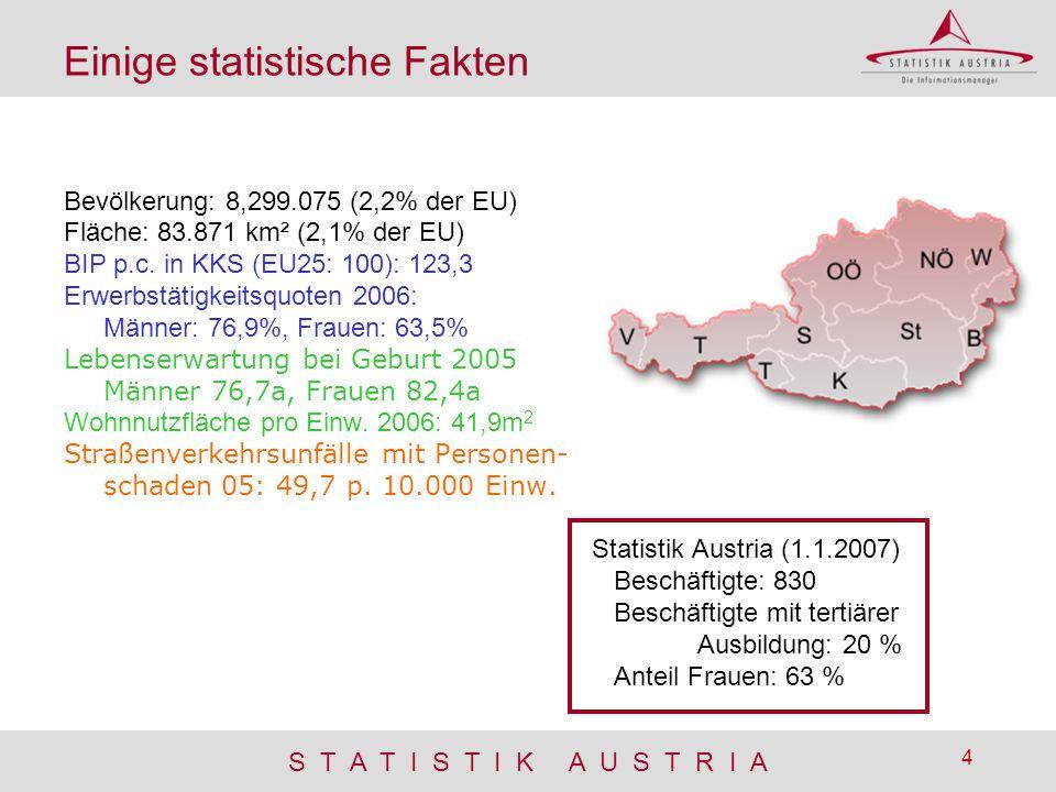 Einige statistische Fakten