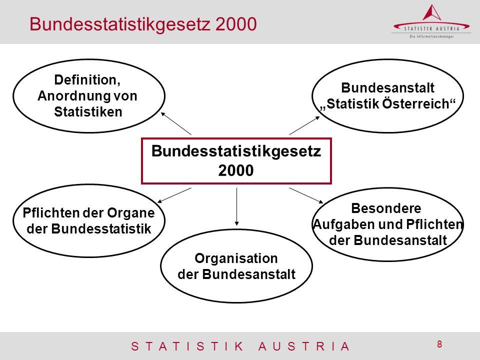 """""""Statistik Österreich"""