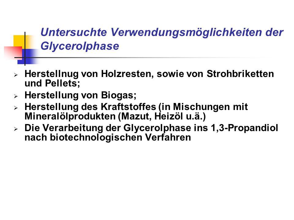 Untersuchte Verwendungsmöglichkeiten der Glycerolphase