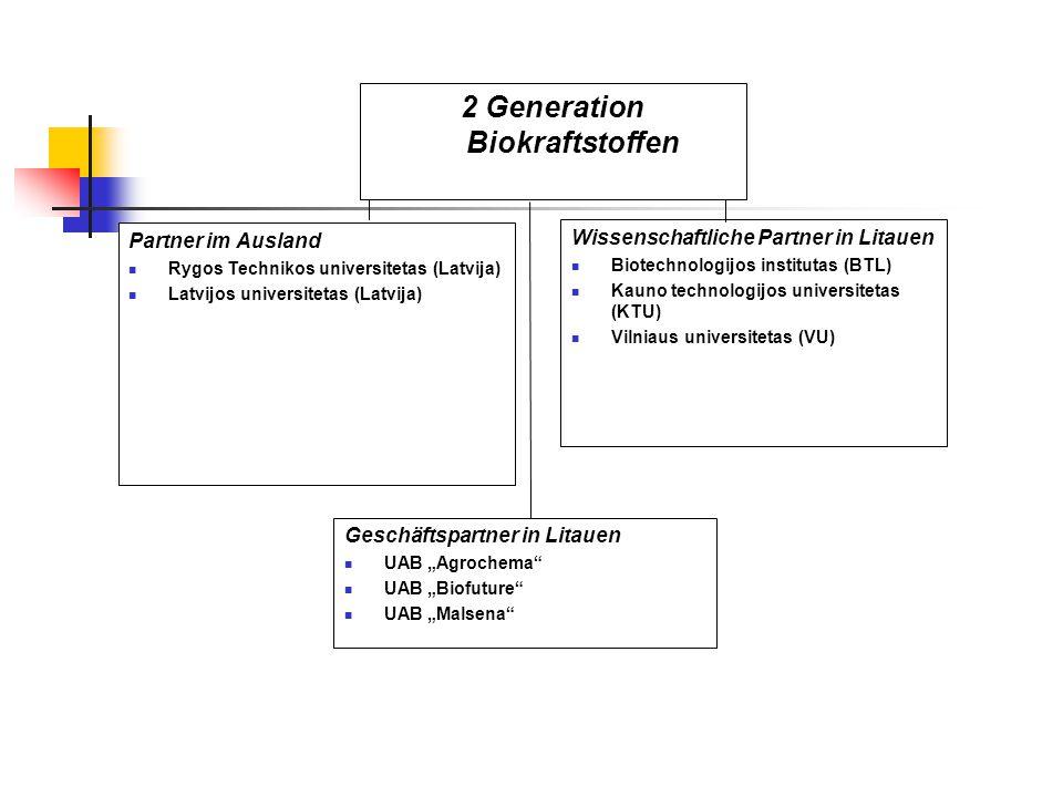 2 Generation Biokraftstoffen