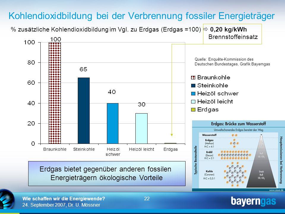 Kohlendioxidbildung bei der Verbrennung fossiler Energieträger