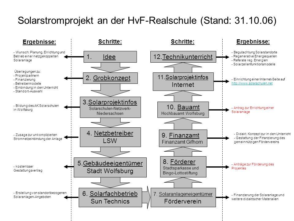 Solarstromprojekt an der HvF-Realschule (Stand: 31.10.06)
