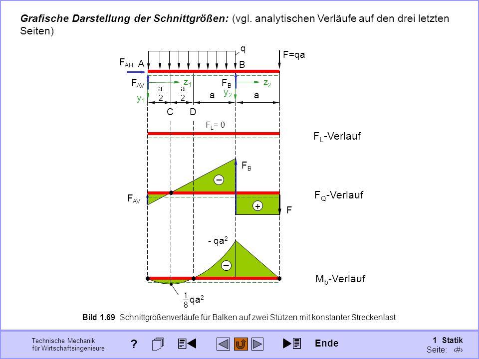 Grafische Darstellung der Schnittgrößen: (vgl