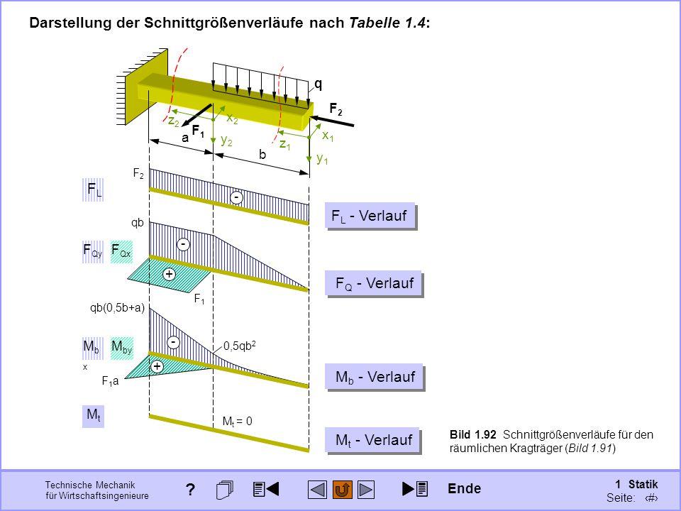 Darstellung der Schnittgrößenverläufe nach Tabelle 1.4: FL