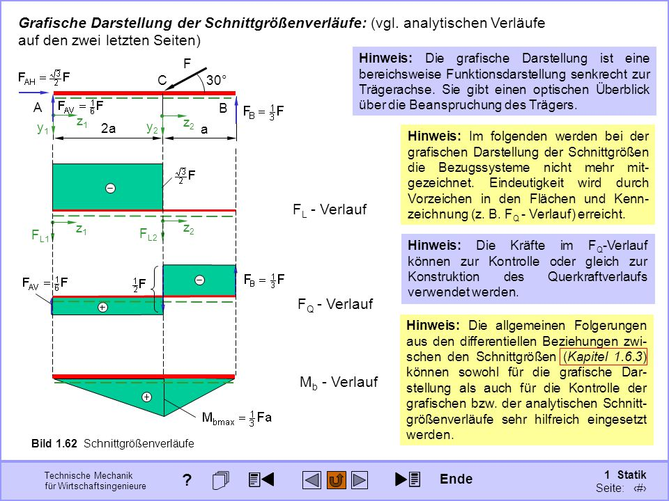 Grafische Darstellung der Schnittgrößenverläufe: (vgl