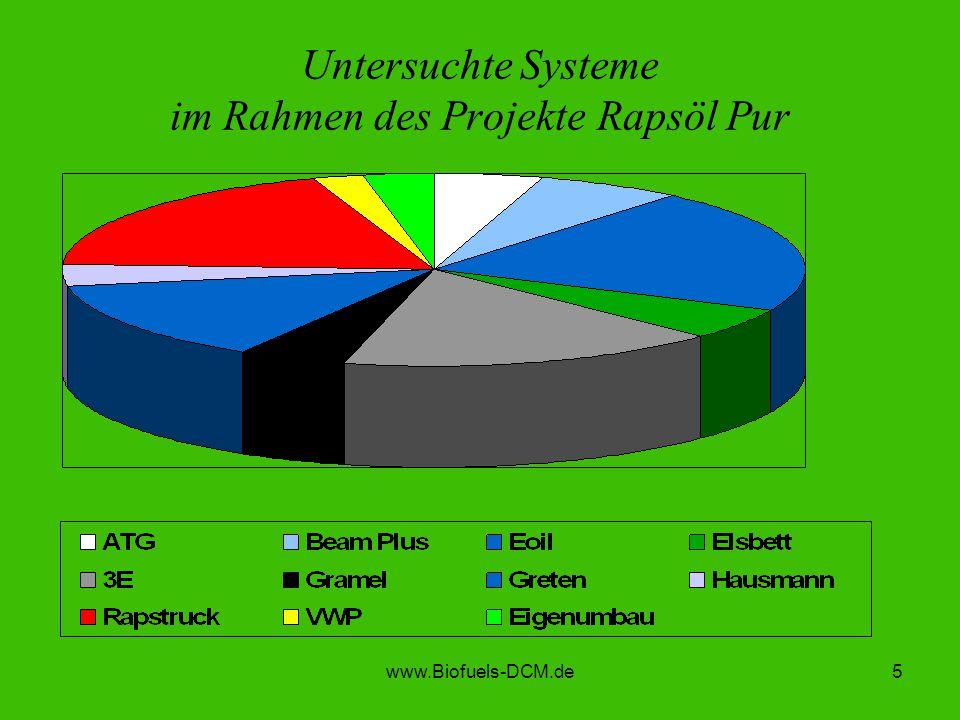 Untersuchte Systeme im Rahmen des Projekte Rapsöl Pur