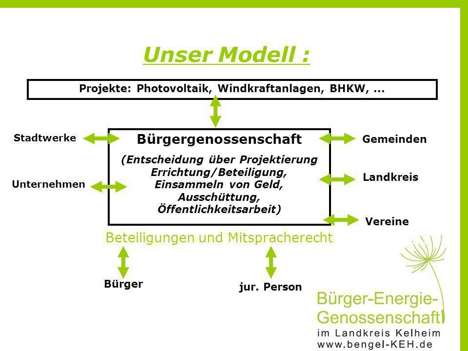 Unser Modell : Bürgergenossenschaft Beteiligungen und Mitspracherecht