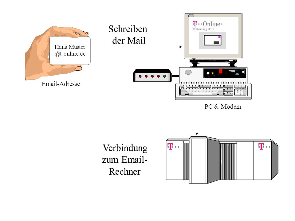 Schreiben der Mail Verbindung zum Email- Rechner Email-Adresse