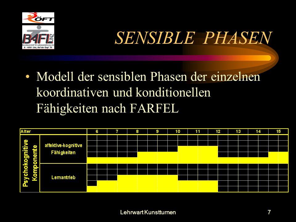 SENSIBLE PHASEN Modell der sensiblen Phasen der einzelnen koordinativen und konditionellen Fähigkeiten nach FARFEL.