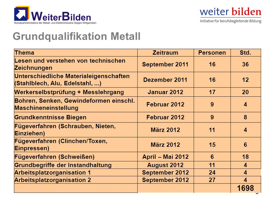 Grundqualifikation Metall