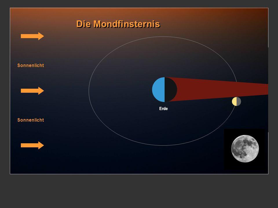 Die Mondfinsternis Sonnenlicht Erde