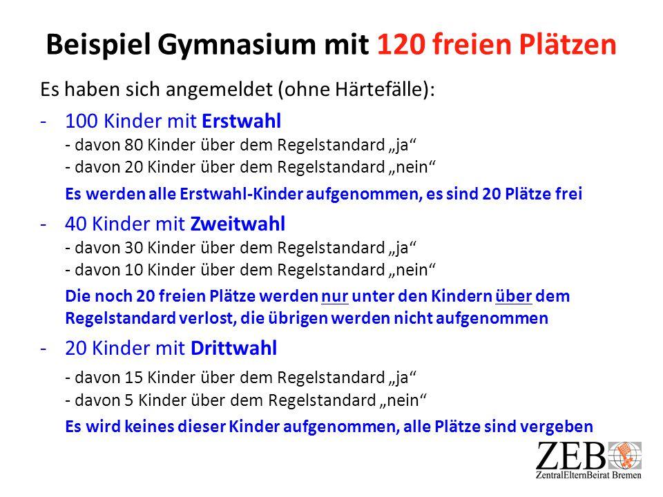 Beispiel Gymnasium mit 120 freien Plätzen
