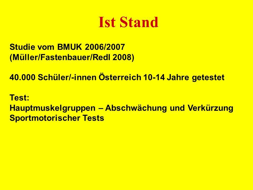 Ist Stand Studie vom BMUK 2006/2007 (Müller/Fastenbauer/Redl 2008)