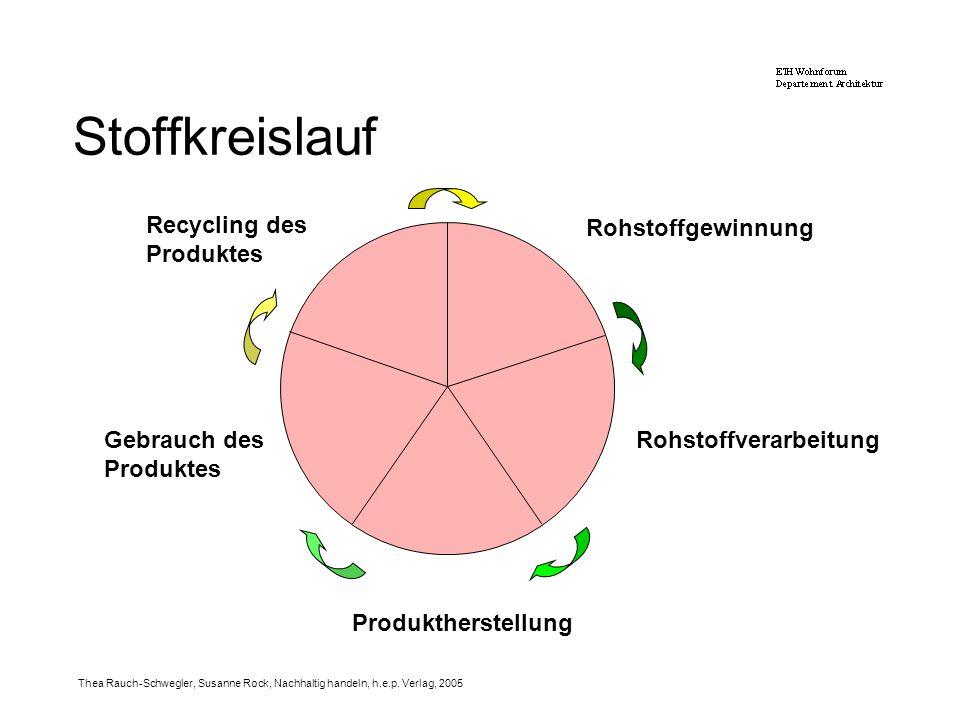 Stoffkreislauf Recycling des Produktes Rohstoffgewinnung
