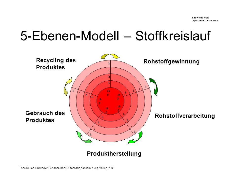 5-Ebenen-Modell – Stoffkreislauf