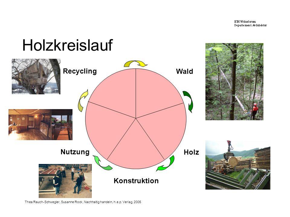 Holzkreislauf Recycling Wald Nutzung Holz Konstruktion Holzkreislauf