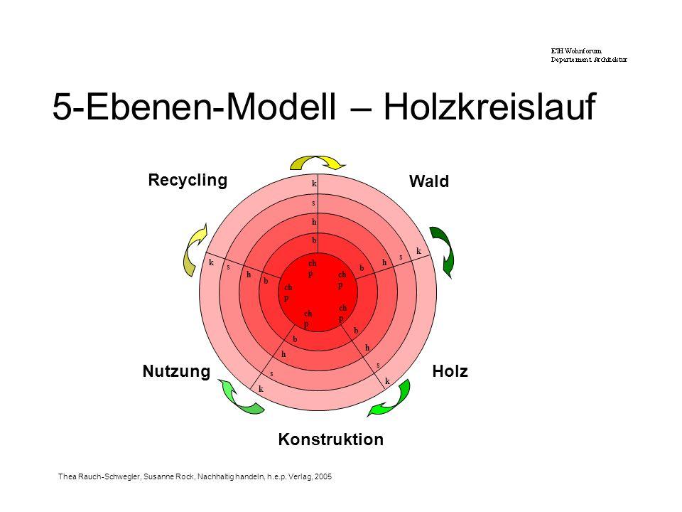 5-Ebenen-Modell – Holzkreislauf