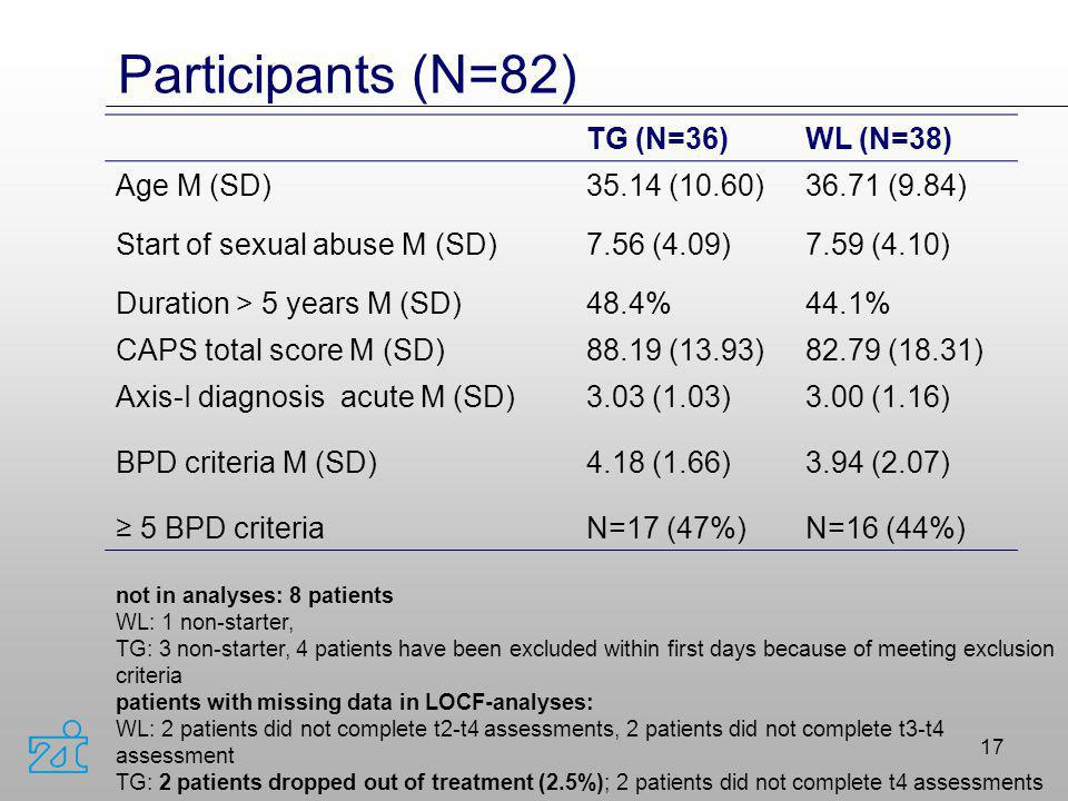 Participants (N=82) TG (N=36) WL (N=38) Age M (SD) 35.14 (10.60)