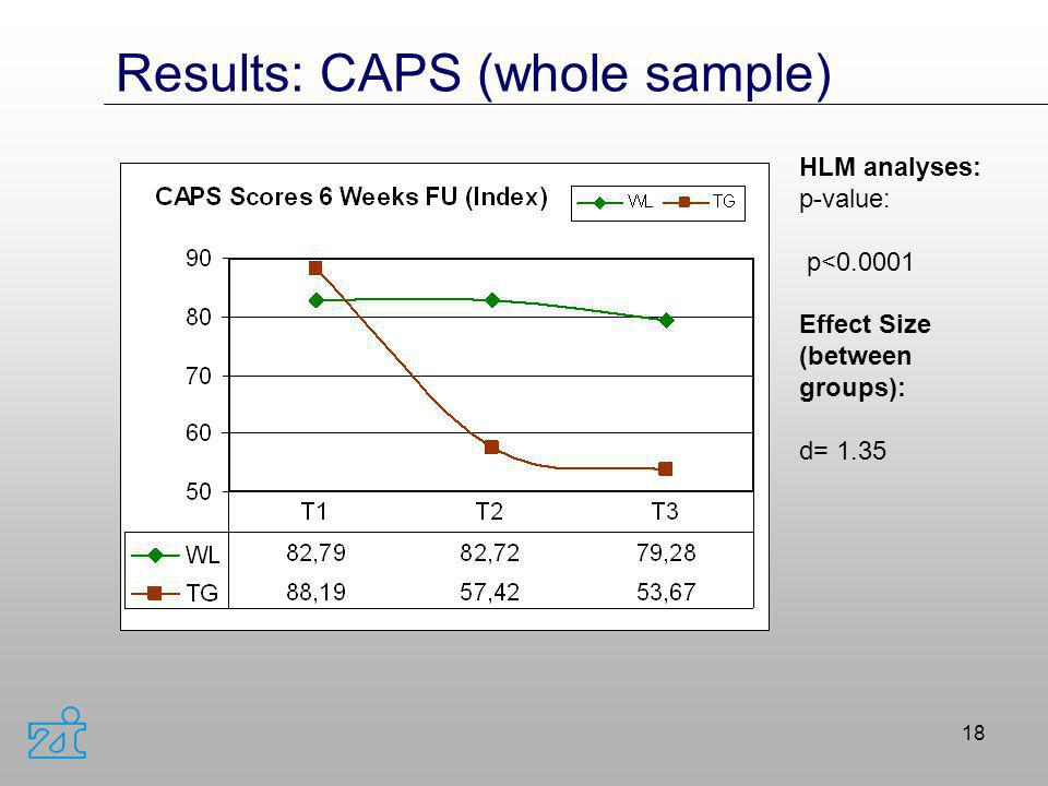 Results: CAPS (whole sample)