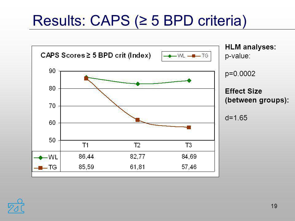 Results: CAPS (≥ 5 BPD criteria)