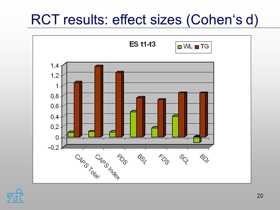 RCT results: effect sizes (Cohen's d)