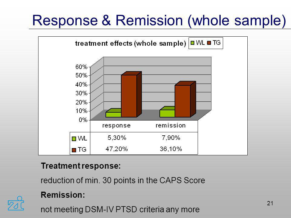 Response & Remission (whole sample)