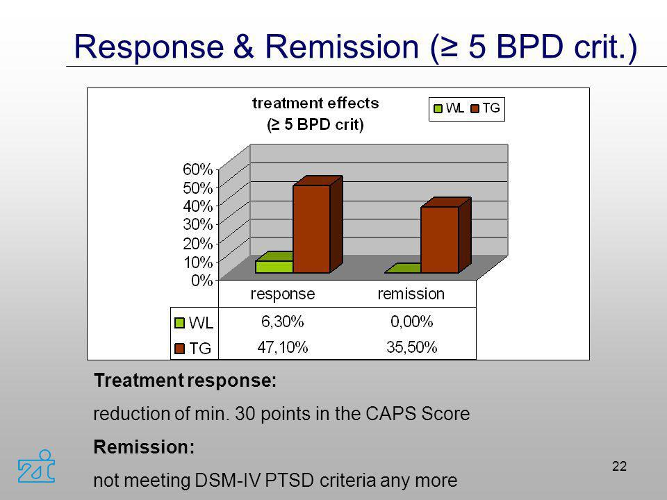 Response & Remission (≥ 5 BPD crit.)