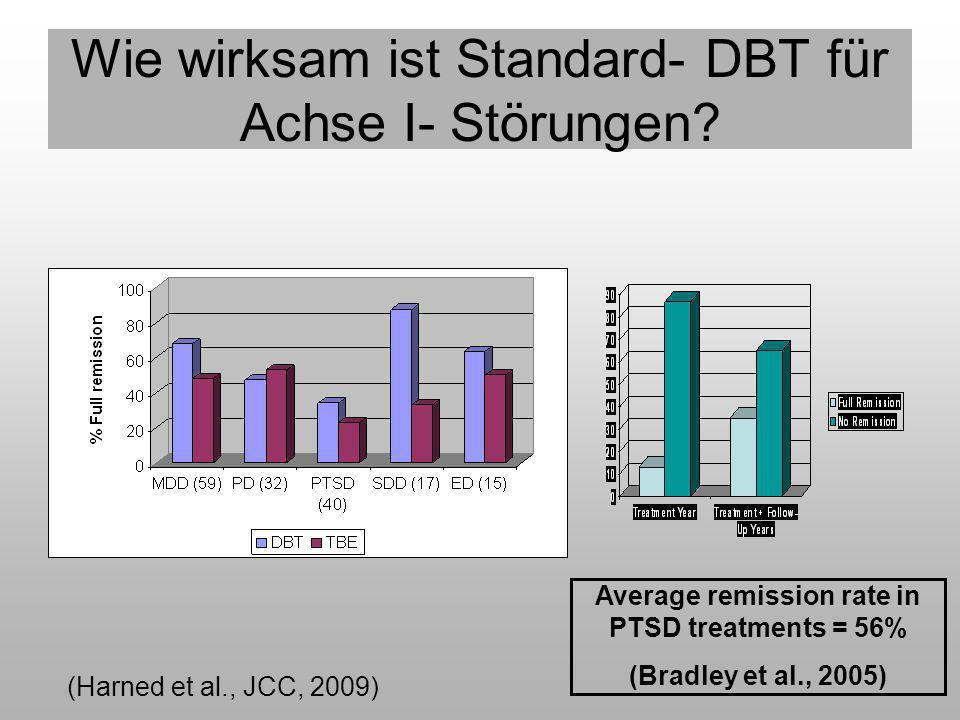 Wie wirksam ist Standard- DBT für Achse I- Störungen