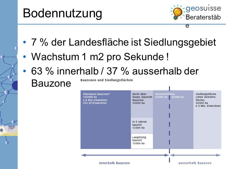 Bodennutzung 7 % der Landesfläche ist Siedlungsgebiet