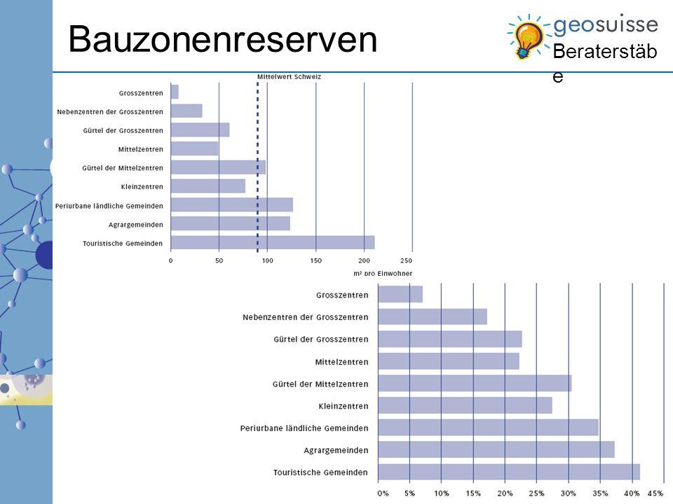 Bauzonenreserven