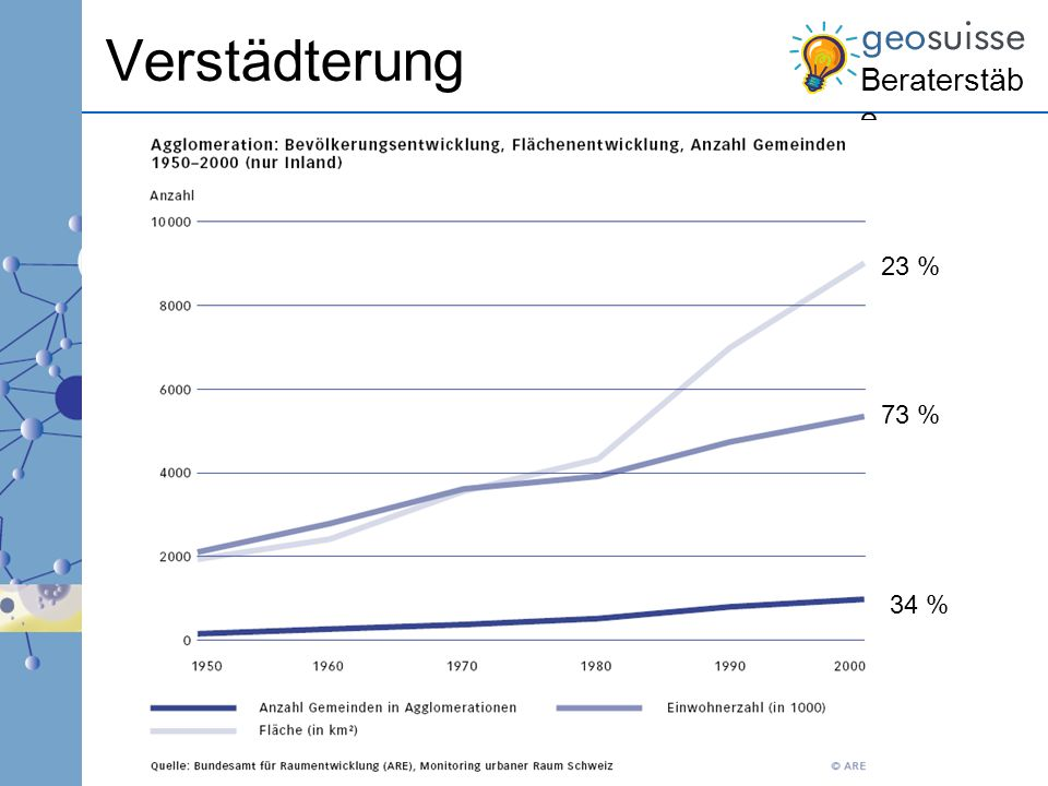 Verstädterung 23 % 73 % 34 %