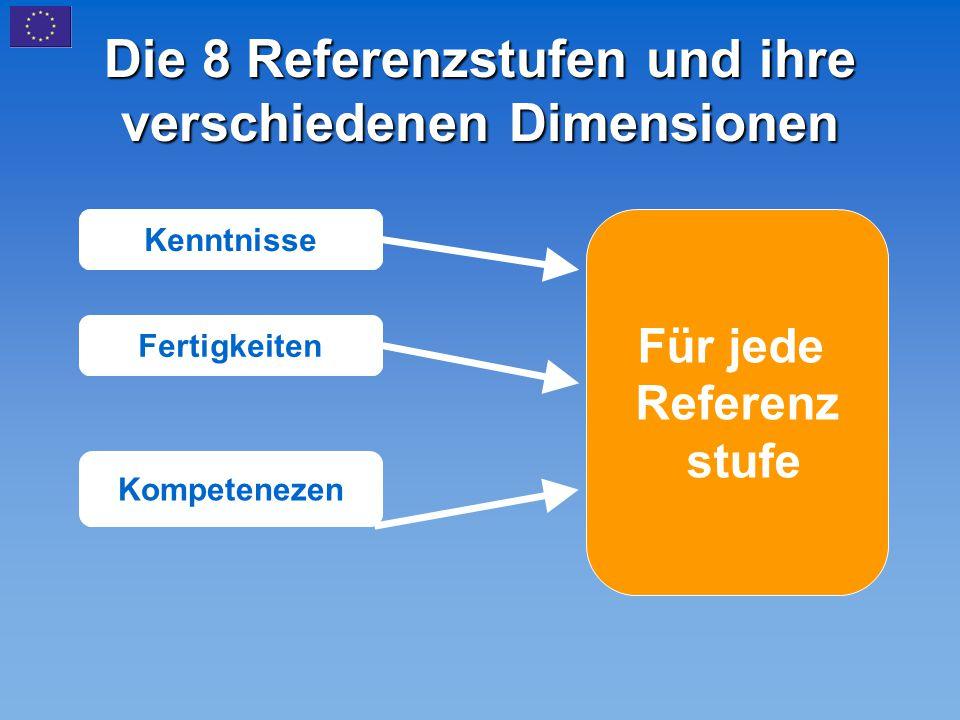 Die 8 Referenzstufen und ihre verschiedenen Dimensionen