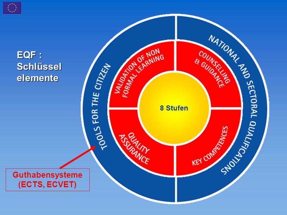 Guthabensysteme (ECTS, ECVET)