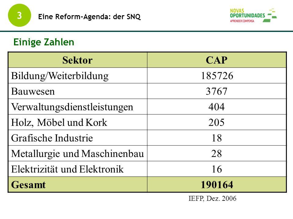 Bildung/Weiterbildung 185726 Bauwesen 3767 Verwaltungsdienstleistungen