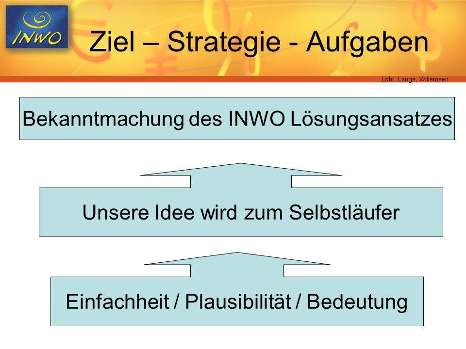 Ziel – Strategie - Aufgaben