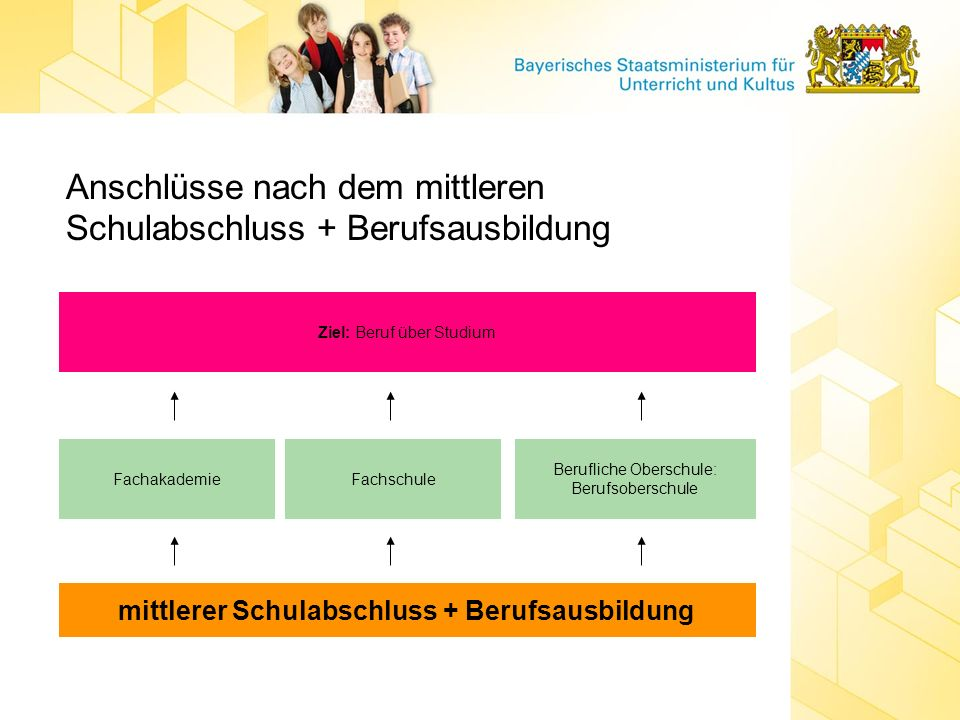mittlerer Schulabschluss + Berufsausbildung