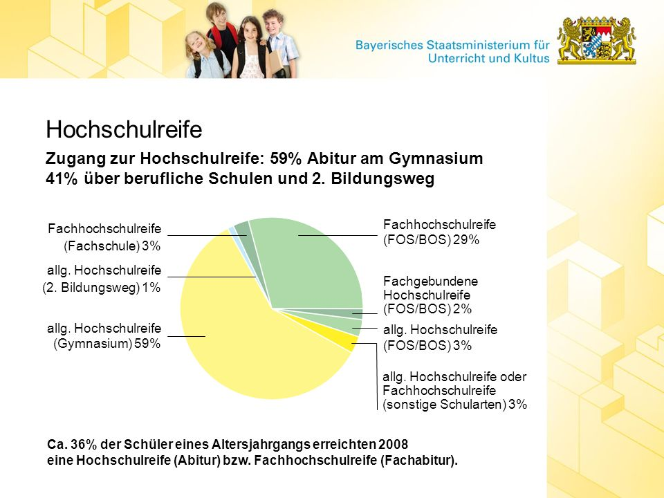 HochschulreifeZugang zur Hochschulreife: 59% Abitur am Gymnasium 41% über berufliche Schulen und 2. Bildungsweg.