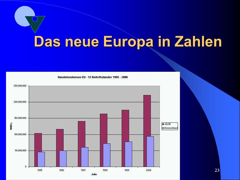 Das neue Europa in Zahlen