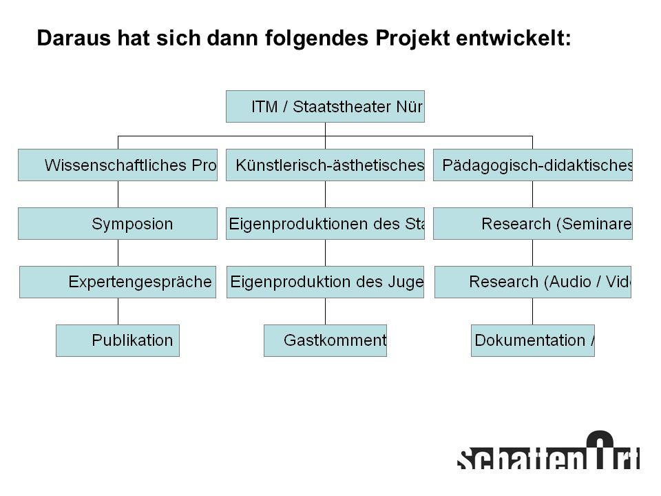 Daraus hat sich dann folgendes Projekt entwickelt: