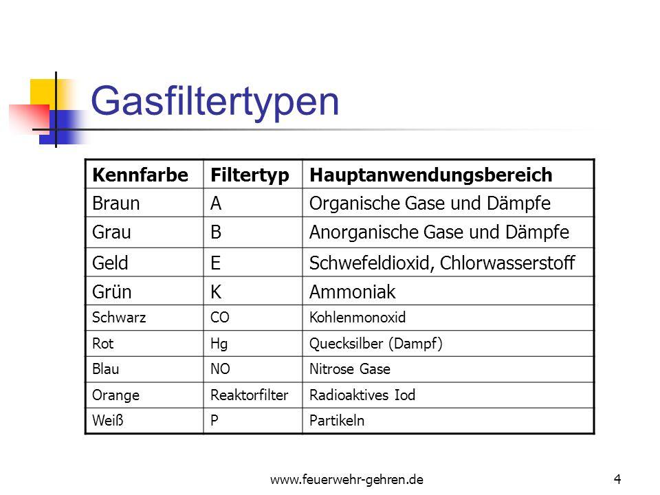 Gasfiltertypen Kennfarbe Filtertyp Hauptanwendungsbereich Braun A