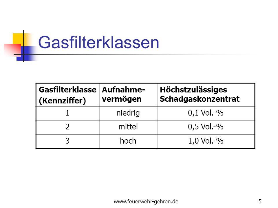 Gasfilterklassen Gasfilterklasse (Kennziffer) Aufnahme-vermögen
