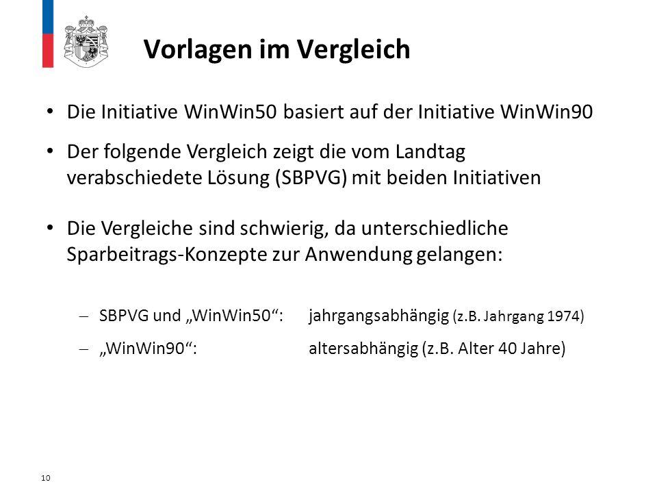 Vorlagen im Vergleich Die Initiative WinWin50 basiert auf der Initiative WinWin90.